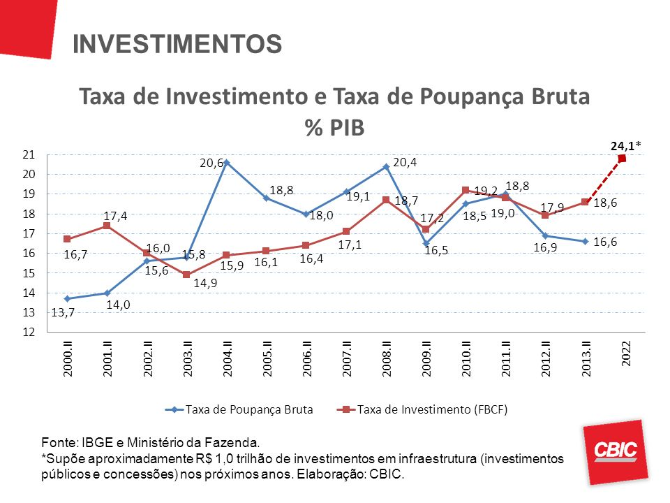 INVESTIMENTOS Fonte: IBGE e Ministério da Fazenda. *Supõe aproximadamente R$ 1,0 trilhão de investimentos em infraestrutura (investimentos públicos e