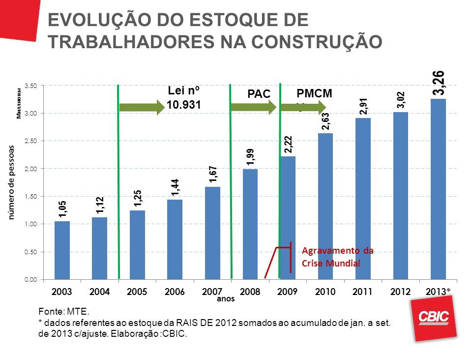 EVOLUÇÃO DO ESTOQUE DE TRABALHADORES NA CONSTRUÇÃO Fonte: MTE. * dados referentes ao estoque da RAIS DE 2012 somados ao acumulado de jan. a set. de 20
