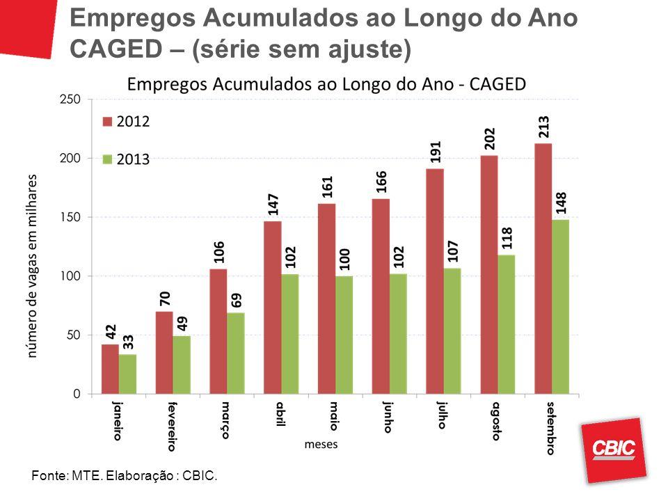 Empregos Acumulados ao Longo do Ano CAGED – (série sem ajuste) Fonte: MTE. Elaboração : CBIC.
