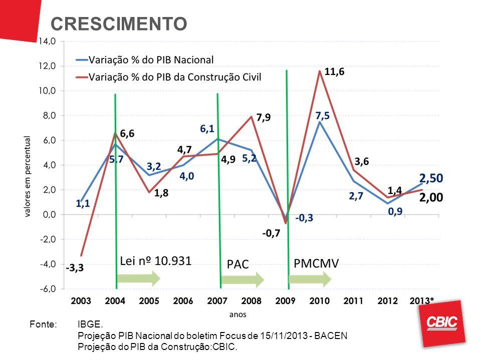 CRESCIMENTO Fonte:IBGE. Projeção PIB Nacional do boletim Focus de 15/11/2013 - BACEN Projeção do PIB da Construção:CBIC.