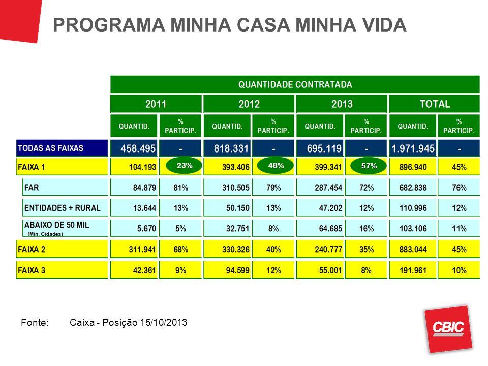 PROGRAMA MINHA CASA MINHA VIDA Fonte:Caixa - Posição 15/10/2013