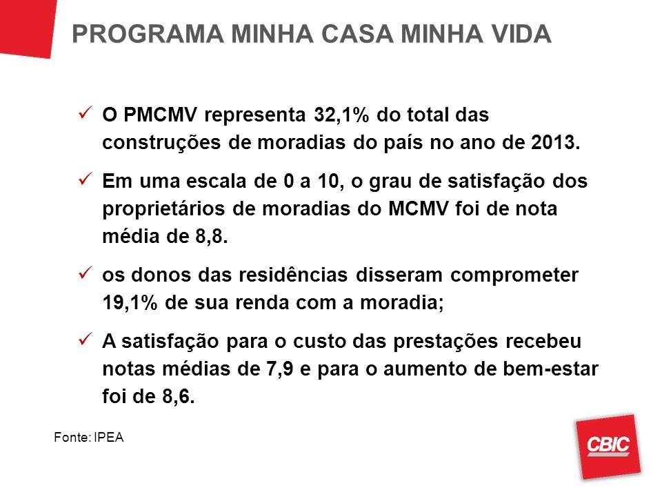 O PMCMV representa 32,1% do total das construções de moradias do país no ano de 2013. Em uma escala de 0 a 10, o grau de satisfação dos proprietários