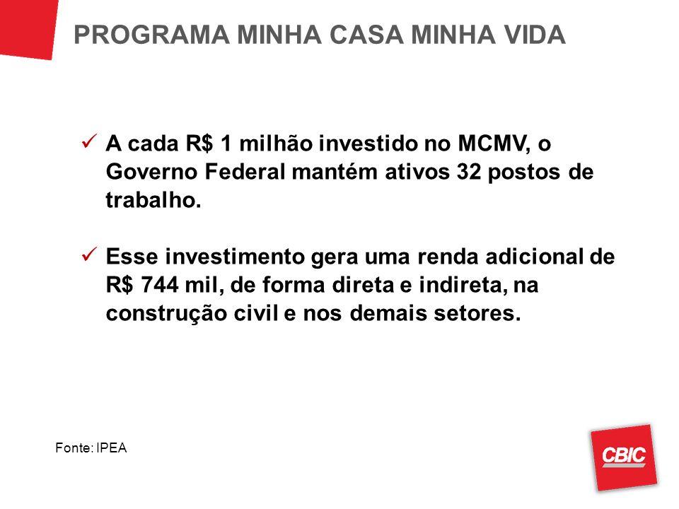 A cada R$ 1 milhão investido no MCMV, o Governo Federal mantém ativos 32 postos de trabalho. Esse investimento gera uma renda adicional de R$ 744 mil,