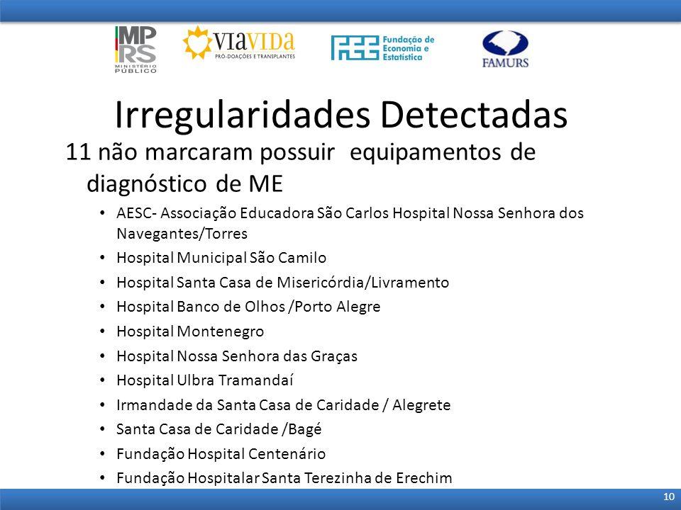 11 não marcaram possuir equipamentos de diagnóstico de ME AESC- Associação Educadora São Carlos Hospital Nossa Senhora dos Navegantes/Torres Hospital