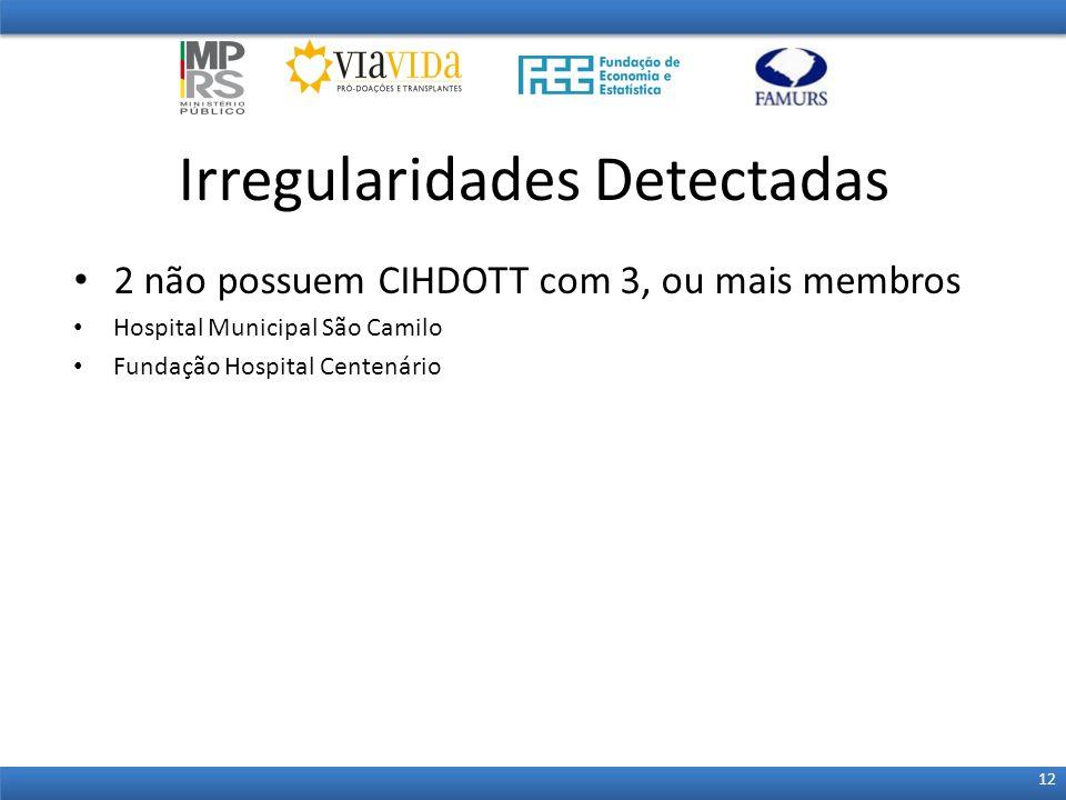 2 não possuem CIHDOTT com 3, ou mais membros Hospital Municipal São Camilo Fundação Hospital Centenário Irregularidades Detectadas 12