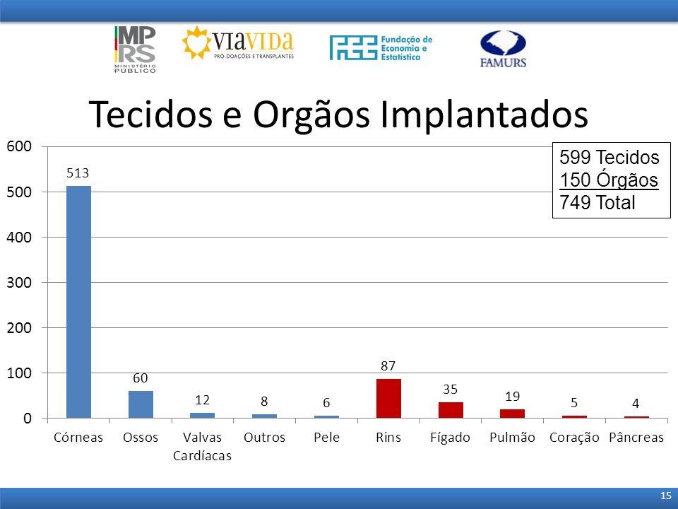 Tecidos e Orgãos Implantados 15 599 Tecidos 150 Órgãos 749 Total