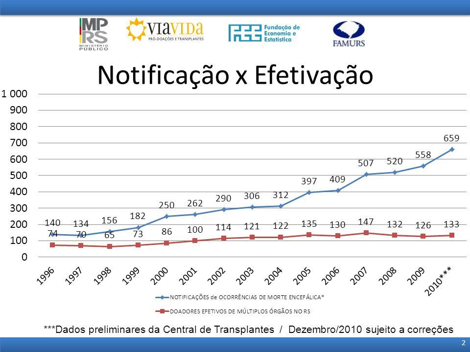 Notificação x Efetivação 2 ***Dados preliminares da Central de Transplantes / Dezembro/2010 sujeito a correções