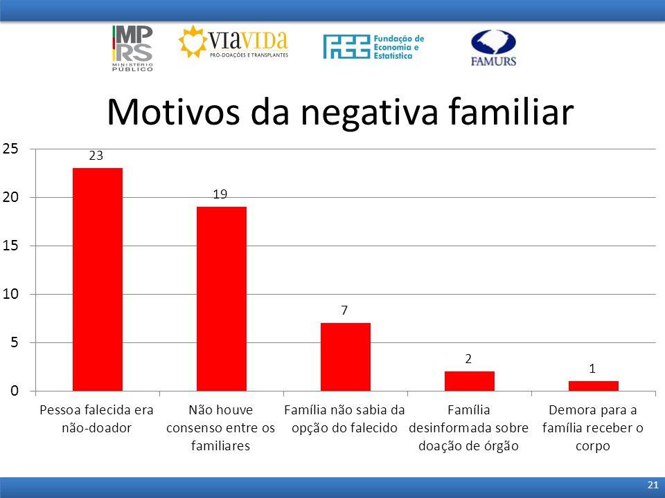 Motivos da negativa familiar 21