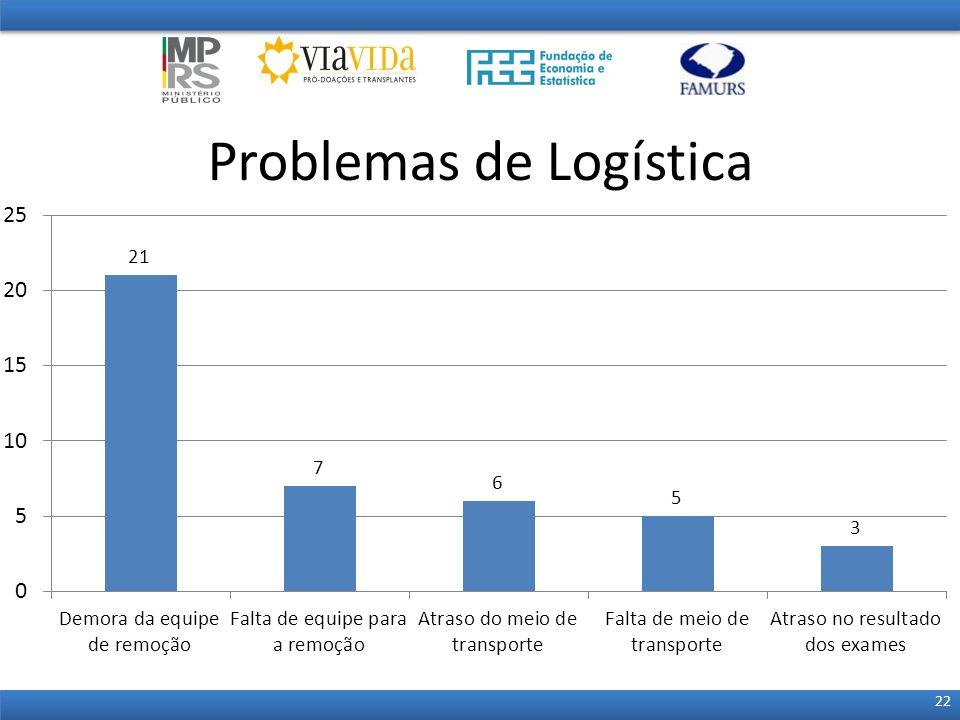 Problemas de Logística 22