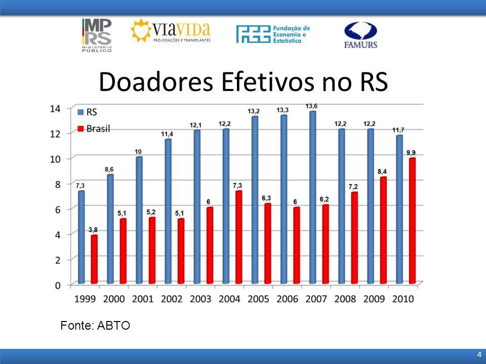 Doadores Efetivos no RS 4 Fonte: ABTO