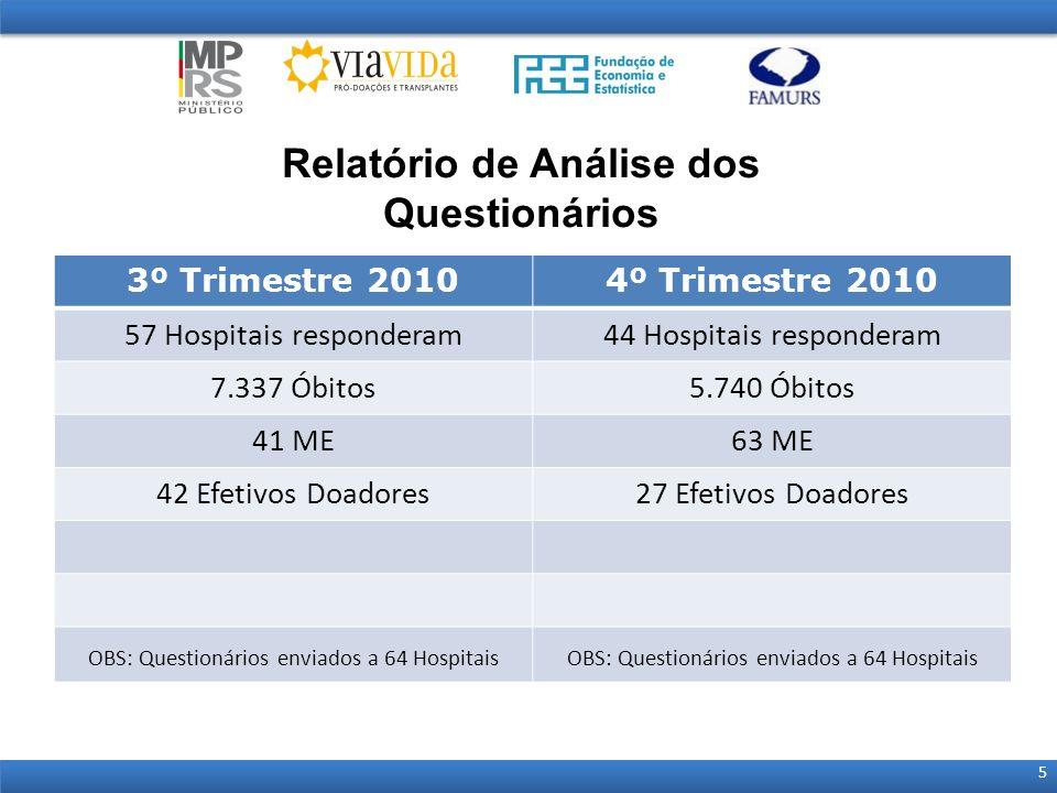 Relatório de Análise dos Questionários 5 3º Trimestre 20104º Trimestre 2010 57 Hospitais responderam44 Hospitais responderam 7.337 Óbitos5.740 Óbitos