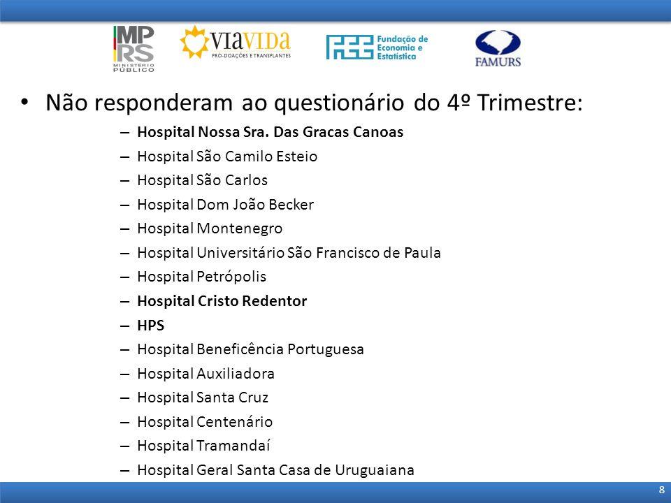 Não responderam ao questionário do 4º Trimestre: – Hospital Nossa Sra. Das Gracas Canoas – Hospital São Camilo Esteio – Hospital São Carlos – Hospital