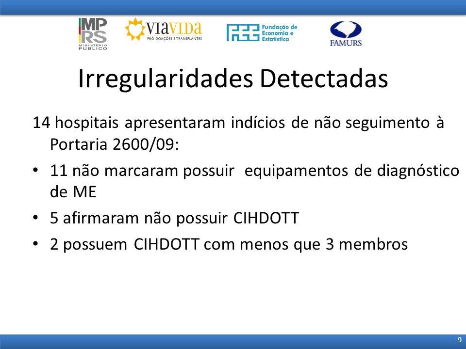 14 hospitais apresentaram indícios de não seguimento à Portaria 2600/09: 11 não marcaram possuir equipamentos de diagnóstico de ME 5 afirmaram não pos