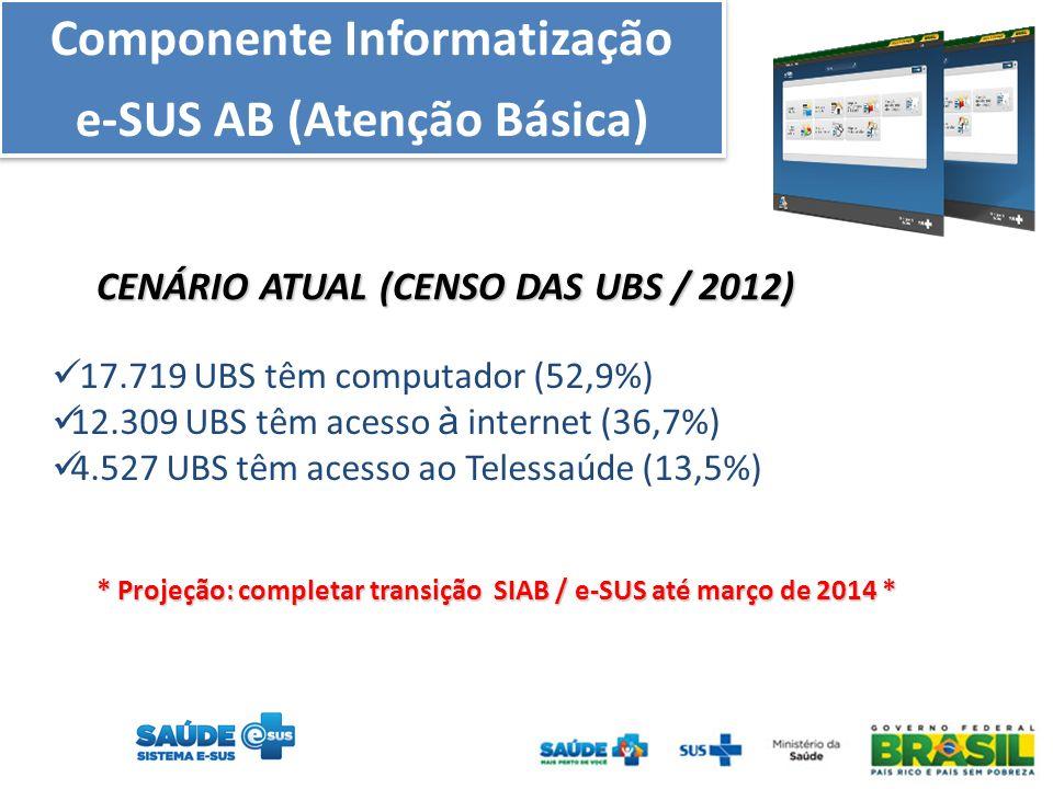 Componente Informatização e-SUS AB (Atenção Básica) Componente Informatização e-SUS AB (Atenção Básica) CENÁRIO ATUAL (CENSO DAS UBS / 2012) 17.719 UBS têm computador (52,9%) 12.309 UBS têm acesso à internet (36,7%) 4.527 UBS têm acesso ao Telessaúde (13,5%) * Projeção: completar transição SIAB / e-SUS até março de 2014 *