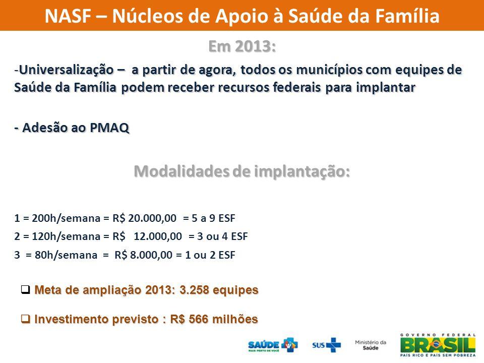 Em 2013: -Universalização – a partir de agora, todos os municípios com equipes de Saúde da Família podem receber recursos federais para implantar - Adesão ao PMAQ Modalidades de implantação: 1 = 200h/semana = R$ 20.000,00 = 5 a 9 ESF 2 = 120h/semana = R$ 12.000,00 = 3 ou 4 ESF 3 = 80h/semana = R$ 8.000,00 = 1 ou 2 ESF NASF – Núcleos de Apoio à Saúde da Família Meta de ampliação 2013: 3.258 equipes Investimento previsto : R$ 566 milhões Investimento previsto : R$ 566 milhões