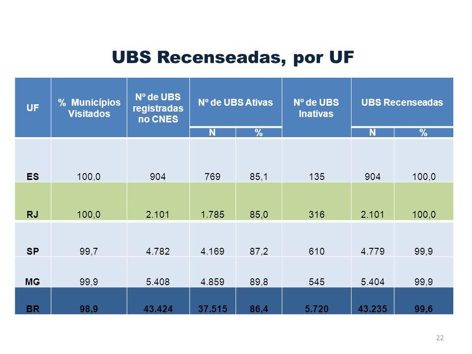 UBS Recenseadas, por UF UF % Municípios Visitados Nº de UBS registradas no CNES Nº de UBS Ativas Nº de UBS Inativas UBS Recenseadas N%N% ES100,090476985,1135904100,0 RJ100,02.1011.78585,03162.101100,0 22 SP99,74.7824.16987,26104.77999,9 MG99,95.4084.85989,85455.40499,9 BR98,943.42437.51586,45.72043.23599,6