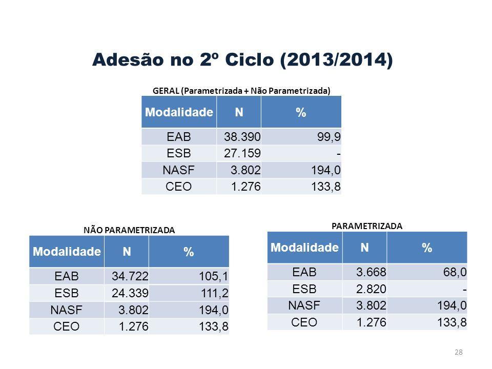 Adesão no 2º Ciclo (2013/2014) 28 GERAL (Parametrizada + Não Parametrizada) ModalidadeN% EAB38.39099,9 ESB27.159- NASF3.802194,0 CEO1.276133,8 NÃO PARAMETRIZADA ModalidadeN% EAB34.722105,1 ESB24.339111,2 NASF3.802194,0 CEO1.276133,8 PARAMETRIZADA ModalidadeN% EAB3.66868,0 ESB2.820- NASF3.802194,0 CEO1.276133,8