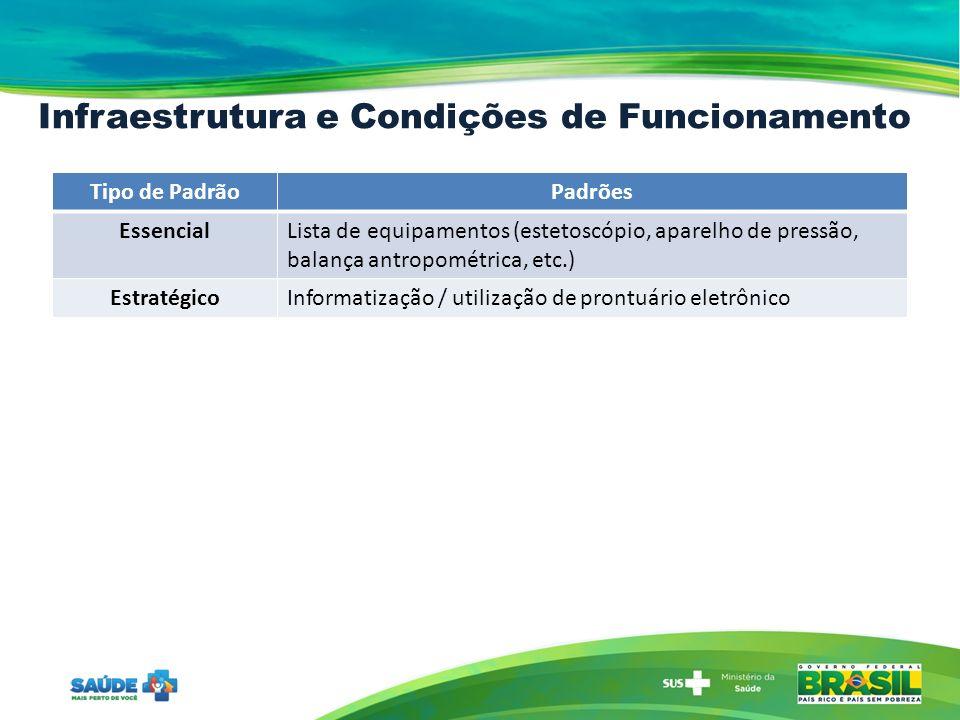 Infraestrutura e Condições de Funcionamento Tipo de PadrãoPadrões EssencialLista de equipamentos (estetoscópio, aparelho de pressão, balança antropométrica, etc.) EstratégicoInformatização / utilização de prontuário eletrônico