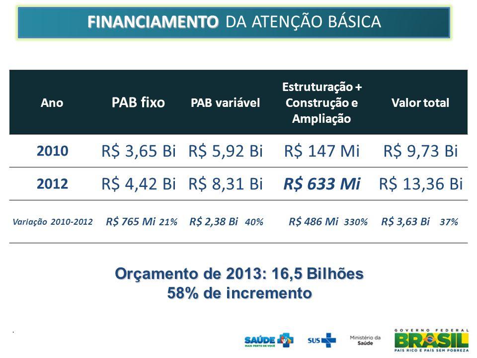 . Ano PAB fixo PAB variável Estruturação + Construção e Ampliação Valor total 2010 R$ 3,65 BiR$ 5,92 BiR$ 147 MiR$ 9,73 Bi 2012 R$ 4,42 BiR$ 8,31 BiR$ 633 MiR$ 13,36 Bi Variação 2010-2012 R$ 765 Mi 21% R$ 2,38 Bi 40% R$ 486 Mi 330% R$ 3,63 Bi 37% FINANCIAMENTO DA ATENÇÃO BÁSICA Orçamento de 2013: 16,5 Bilhões 58% de incremento FINANCIAMENTO FINANCIAMENTO DA ATENÇÃO BÁSICA