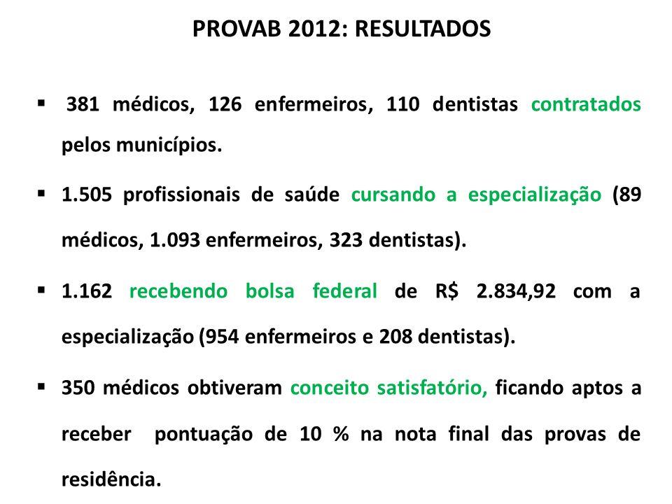 381 médicos, 126 enfermeiros, 110 dentistas contratados pelos municípios.
