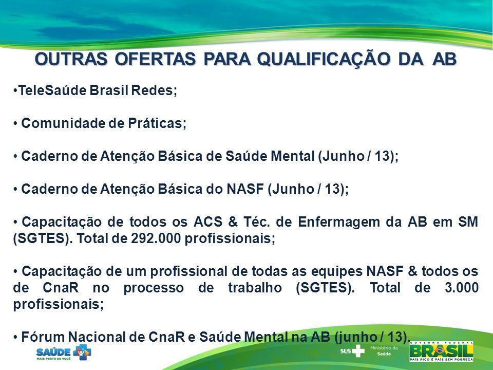 OUTRAS OFERTAS PARA QUALIFICAÇÃO DA AB TeleSaúde Brasil Redes; Comunidade de Práticas; Caderno de Atenção Básica de Saúde Mental (Junho / 13); Caderno de Atenção Básica do NASF (Junho / 13); Capacitação de todos os ACS & Téc.