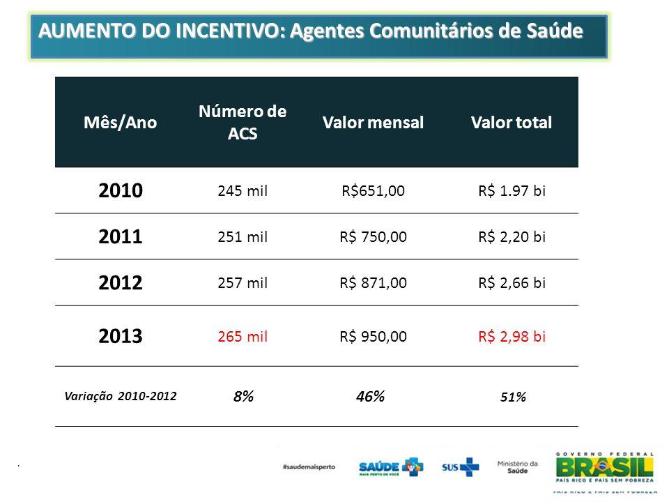 . AUMENTO DO INCENTIVO: Agentes Comunitários de Saúde Mês/Ano Número de ACS Valor mensalValor total 2010 245 milR$651,00R$ 1.97 bi 2011 251 milR$ 750,00R$ 2,20 bi 2012 257 milR$ 871,00R$ 2,66 bi 2013 265 milR$ 950,00R$ 2,98 bi Variação 2010-2012 8% 46% 51%