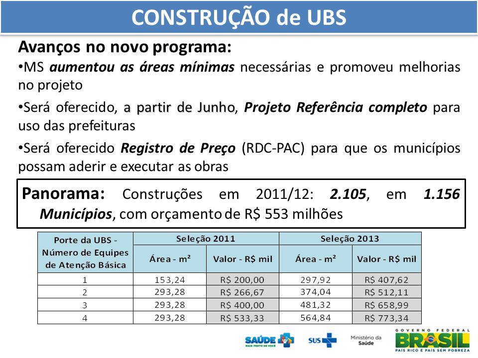 Avanços no novo programa: MS aumentou as áreas mínimas necessárias e promoveu melhorias no projeto a partir de Junho Será oferecido, a partir de Junho, Projeto Referência completo para uso das prefeituras Será oferecido Registro de Preço (RDC-PAC) para que os municípios possam aderir e executar as obras CONSTRUÇÃO de UBS Panorama: Construções em 2011/12: 2.105, em 1.156 Municípios, com orçamento de R$ 553 milhões
