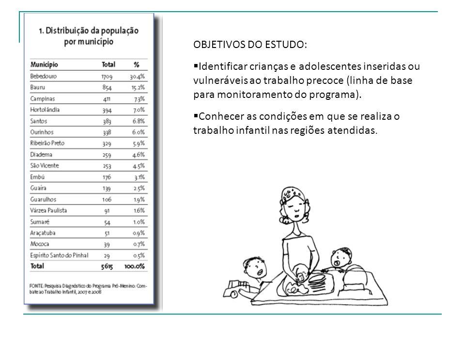 OBJETIVOS DO ESTUDO: Identificar crianças e adolescentes inseridas ou vulneráveis ao trabalho precoce (linha de base para monitoramento do programa).
