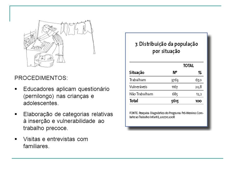 PROCEDIMENTOS: Educadores aplicam questionário (pernilongo) nas crianças e adolescentes. Elaboração de categorias relativas à inserção e vulnerabilida