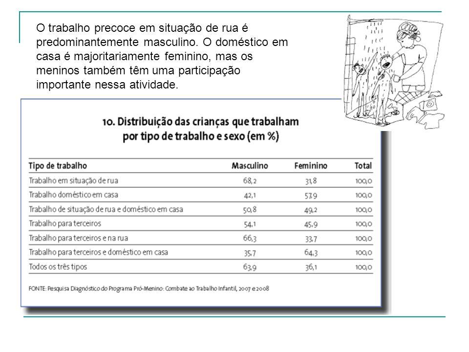 O trabalho precoce em situação de rua é predominantemente masculino. O doméstico em casa é majoritariamente feminino, mas os meninos também têm uma pa