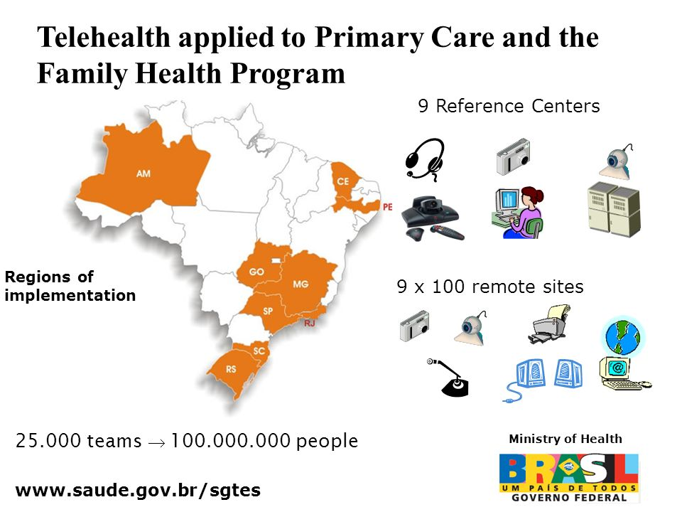 Telehealth applied to Primary Care and the Family Health Program 25.000 teams 100.000.000 people Regions of implementation 9 Reference Centers 9 x 100 remote sites www.saude.gov.br/sgtes Ministry of Health