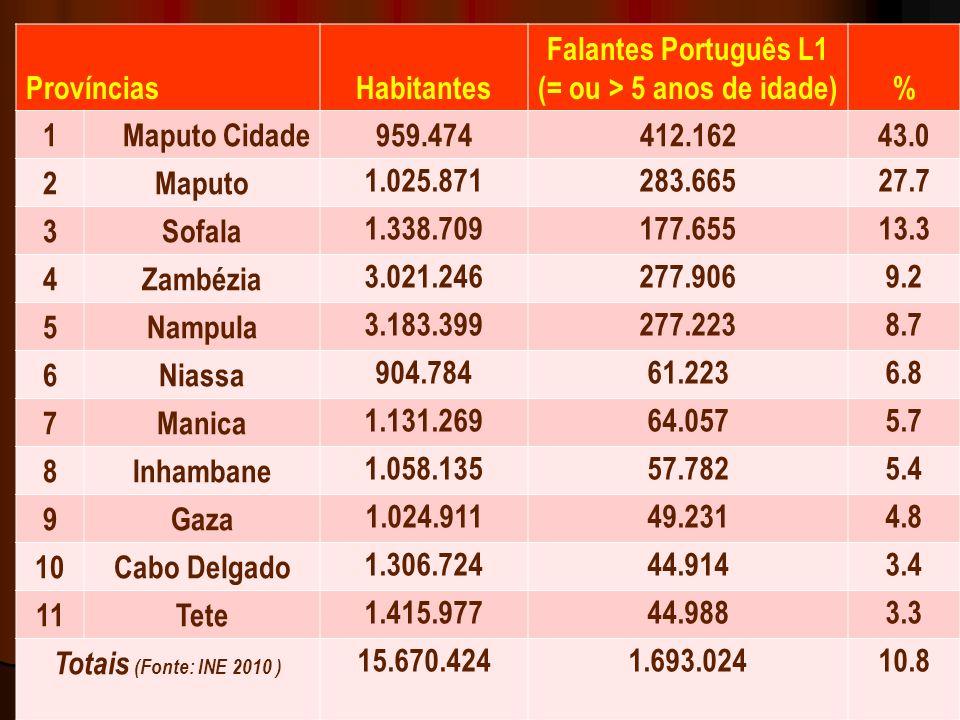 11 ProvínciasHabitantes Falantes Português L1 (= ou > 5 anos de idade)% 1Maputo Cidade959.474412.16243.0 2Maputo 1.025.871283.66527.7 3Sofala 1.338.709177.65513.3 4Zambézia 3.021.246277.9069.2 5Nampula 3.183.399277.2238.7 6Niassa 904.78461.2236.8 7Manica 1.131.26964.0575.7 8Inhambane 1.058.13557.7825.4 9Gaza 1.024.91149.2314.8 10Cabo Delgado 1.306.72444.9143.4 11Tete 1.415.97744.9883.3 Totais (Fonte: INE 2010 ) 15.670.4241.693.02410.8