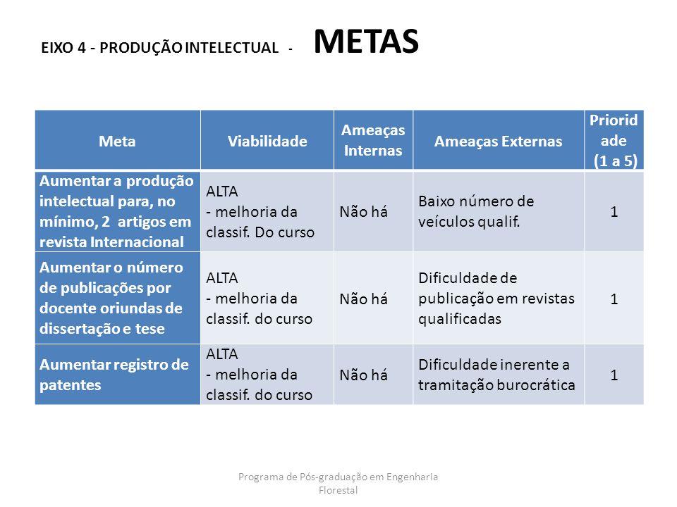 EIXO 4 - PRODUÇÃO INTELECTUAL - METAS Programa de Pós-graduação em Engenharia Florestal MetaViabilidade Ameaças Internas Ameaças Externas Priorid ade
