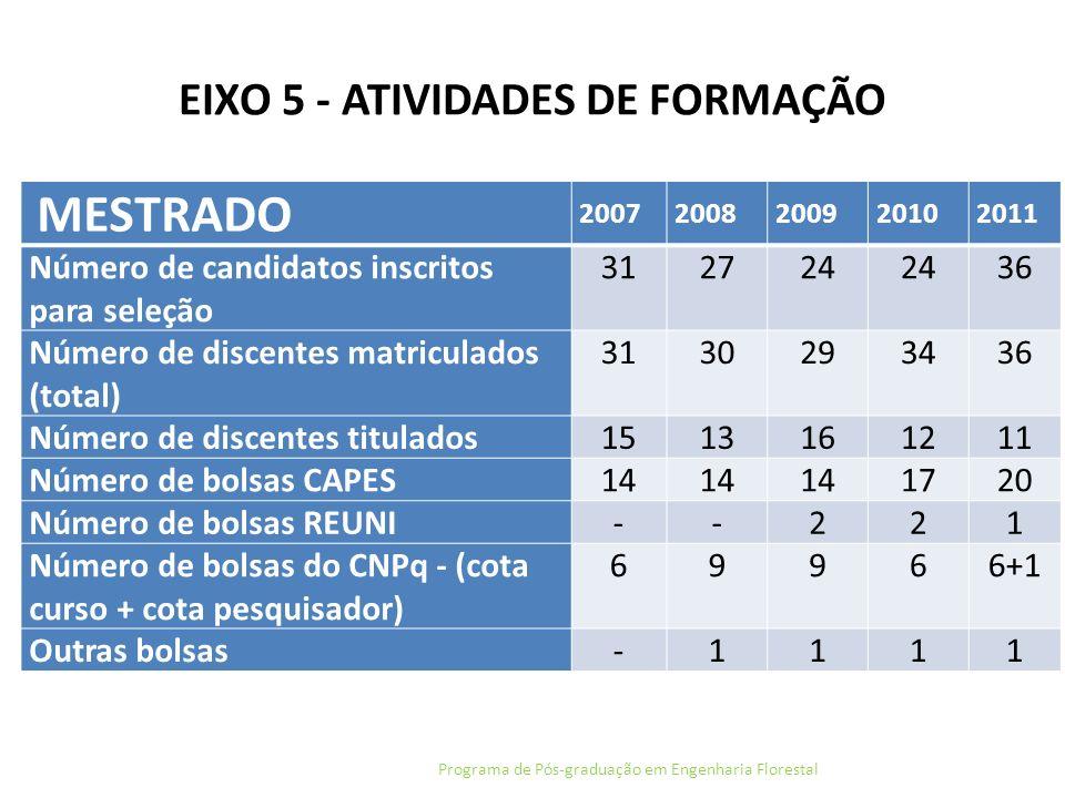 EIXO 5 - ATIVIDADES DE FORMAÇÃO Programa de Pós-graduação em Engenharia Florestal MESTRADO 20072008200920102011 Número de candidatos inscritos para se