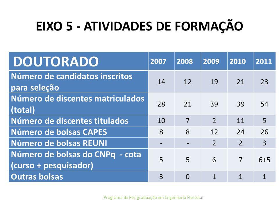 EIXO 5 - ATIVIDADES DE FORMAÇÃO Programa de Pós-graduação em Engenharia Florestal DOUTORADO 20072008200920102011 Número de candidatos inscritos para s