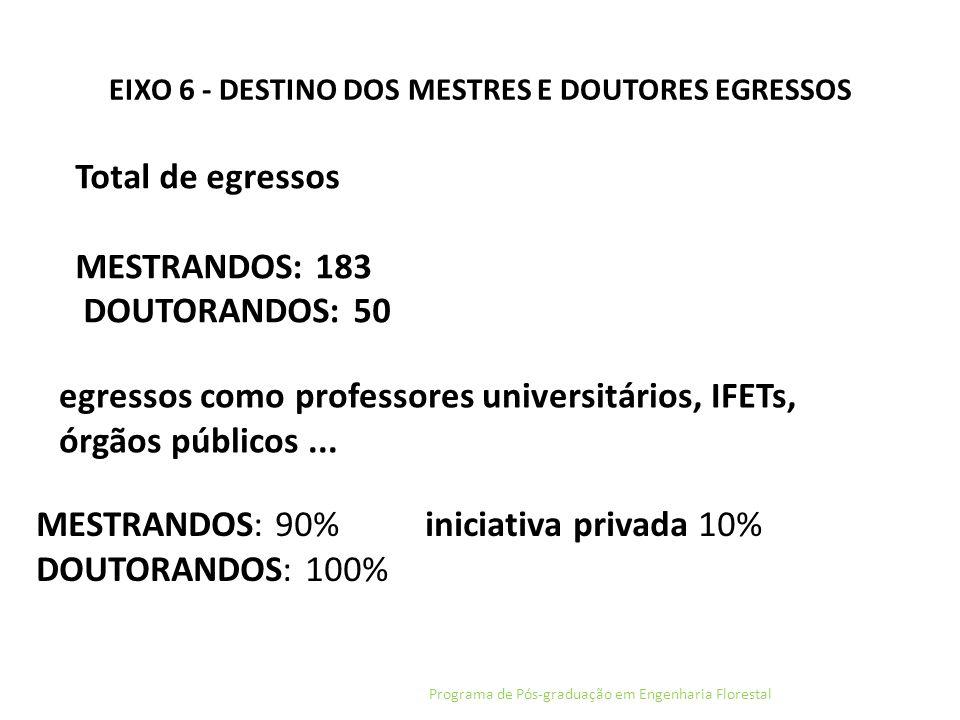 EIXO 6 - DESTINO DOS MESTRES E DOUTORES EGRESSOS Programa de Pós-graduação em Engenharia Florestal Total de egressos MESTRANDOS: 183 DOUTORANDOS: 50 M