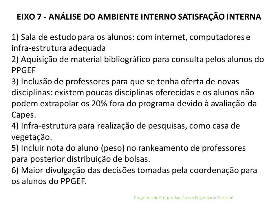 EIXO 7 - ANÁLISE DO AMBIENTE INTERNO SATISFAÇÃO INTERNA Programa de Pós-graduação em Engenharia Florestal 1) Sala de estudo para os alunos: com intern