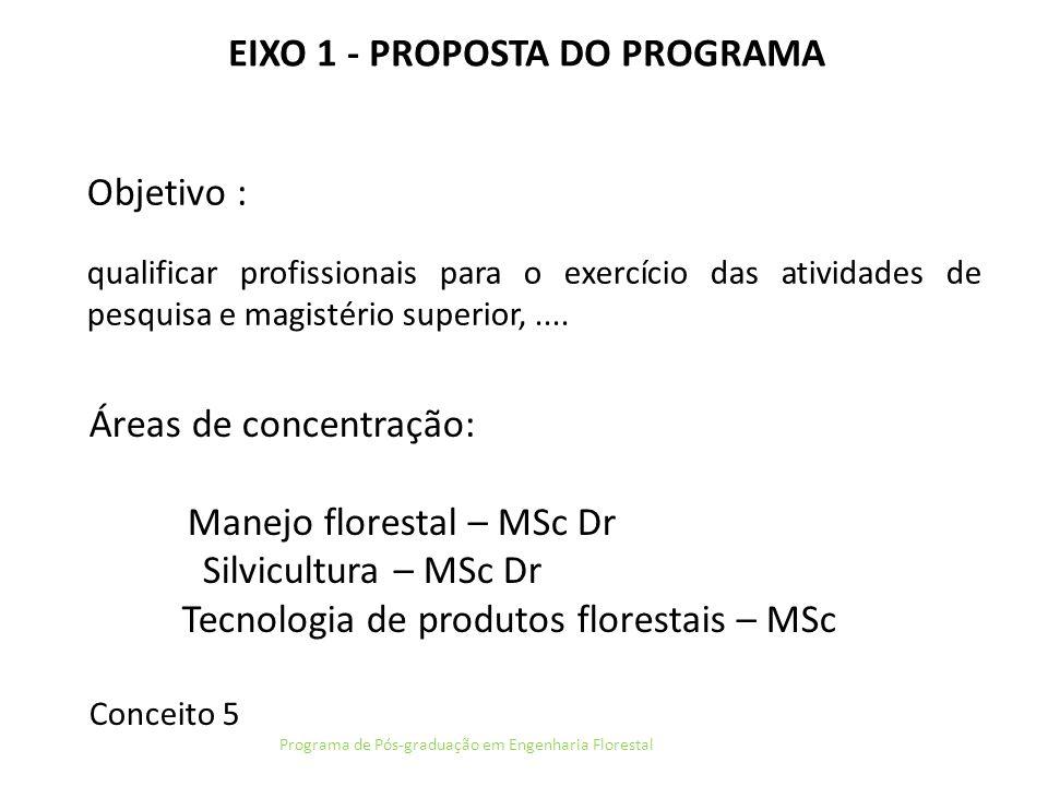 EIXO 5 - ATIVIDADES DE FORMAÇÃO Programa de Pós-graduação em Engenharia Florestal DOUTORADO 20072008200920102011 Número de candidatos inscritos para seleção 1412192123 Número de discentes matriculados (total) 282139 54 Número de discentes titulados 1072115 Número de bolsas CAPES 88122426 Número de bolsas REUNI --223 Número de bolsas do CNPq - cota (curso + pesquisador) 55676+5 Outras bolsas 30111