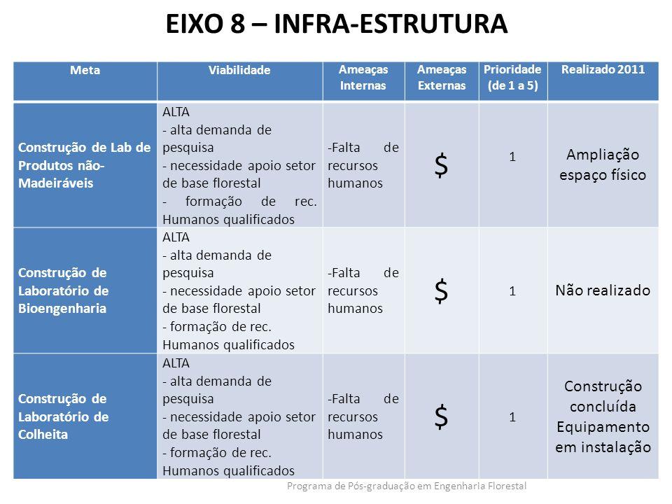 EIXO 8 – INFRA-ESTRUTURA Programa de Pós-graduação em Engenharia Florestal MetaViabilidadeAmeaças Internas Ameaças Externas Prioridade (de 1 a 5) Real