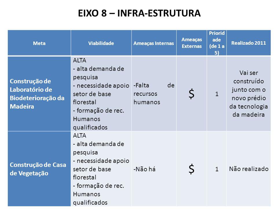 EIXO 8 – INFRA-ESTRUTURA Programa de Pós-graduação em Engenharia Florestal MetaViabilidadeAmeaças Internas Ameaças Externas Priorid ade (de 1 a 5) Rea