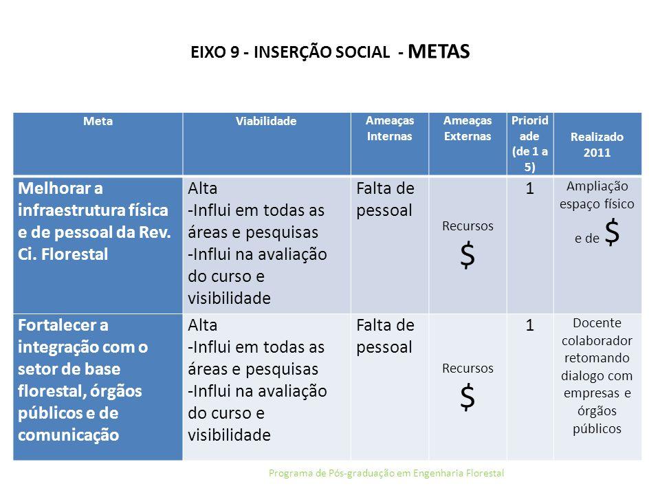 EIXO 9 - INSERÇÃO SOCIAL - METAS Programa de Pós-graduação em Engenharia Florestal MetaViabilidadeAmeaças Internas Ameaças Externas Priorid ade (de 1