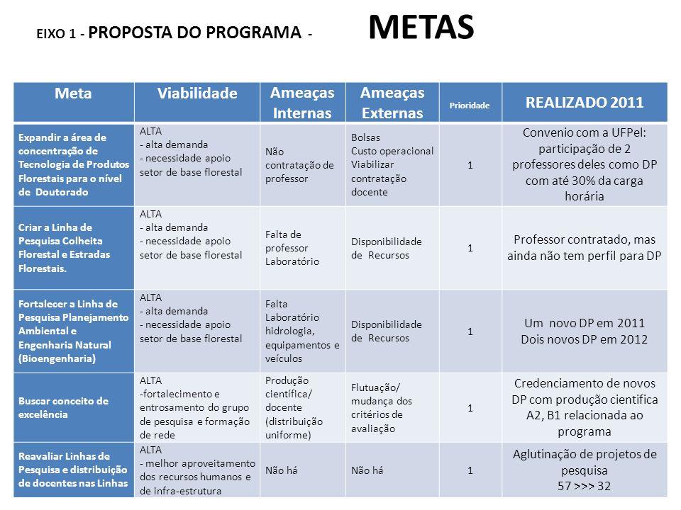 EIXO 1 - PROPOSTA DO PROGRAMA - METAS Programa de Pós-graduação em Engenharia Florestal MetaViabilidadeAmeaças Internas Ameaças Externas Prioridade RE