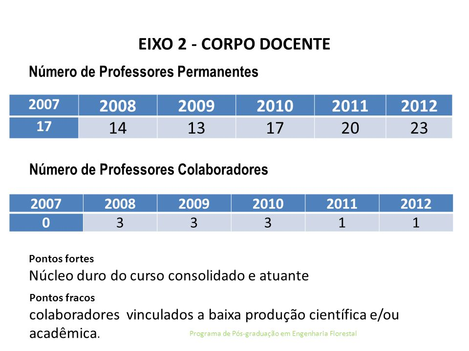 EIXO 2 - CORPO DOCENTE - METAS Programa de Pós-graduação em Engenharia Florestal MetaViabilidade Ameaças Internas Ameaças Externas Priorid ade (1-5) Realizado 2011 Incorporação novos docentes colaboradores.