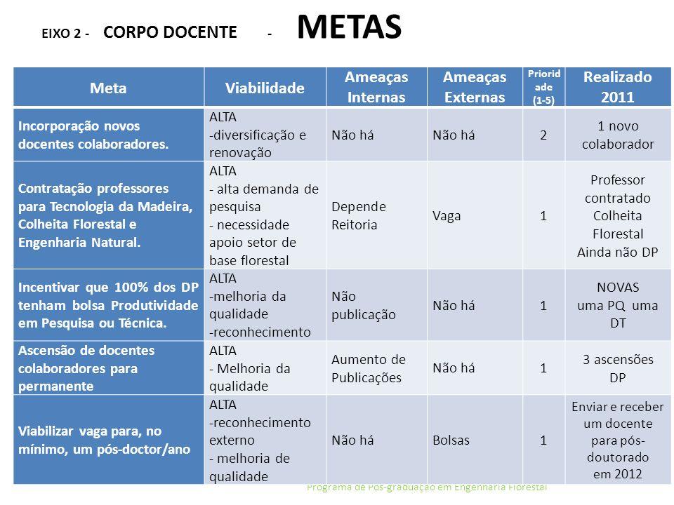 EIXO 2 - CORPO DOCENTE - METAS Programa de Pós-graduação em Engenharia Florestal MetaViabilidade Ameaças Internas Ameaças Externas Priorid ade (1-5) R