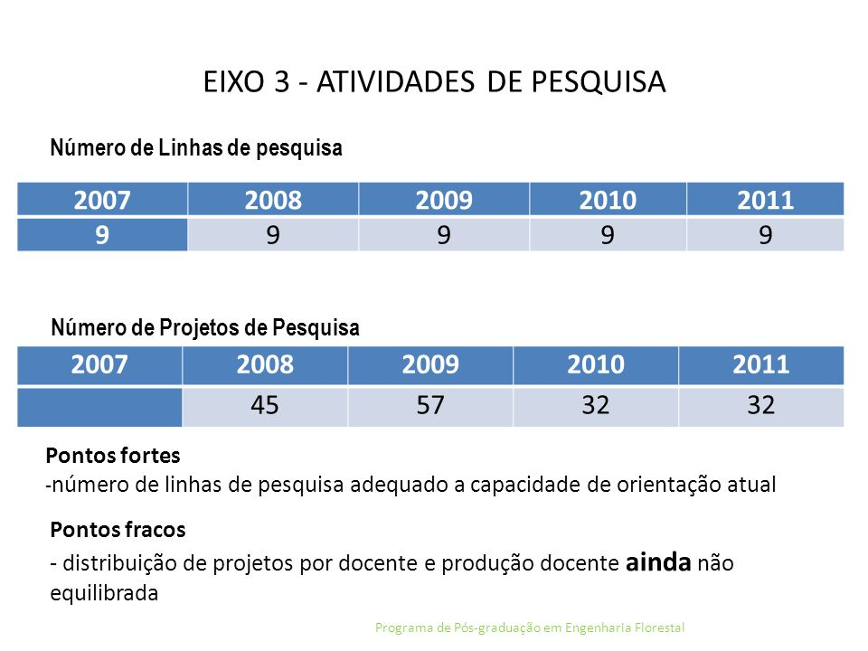 EIXO 3 - ATIVIDADES DE PESQUISA Programa de Pós-graduação em Engenharia Florestal 20072008200920102011 99999 Número de Linhas de pesquisa 200720082009
