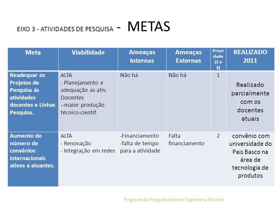 EIXO 3 - ATIVIDADES DE PESQUISA - METAS - Programa de Pós-graduação em Engenharia Florestal MetaViabilidade Ameaças Internas Ameaças Externas Prioridad e (1 a 5) REALIZADO 2011 Incentivo e fortalecimento de grupos de pesquisa e participação em rede de pesquisa.