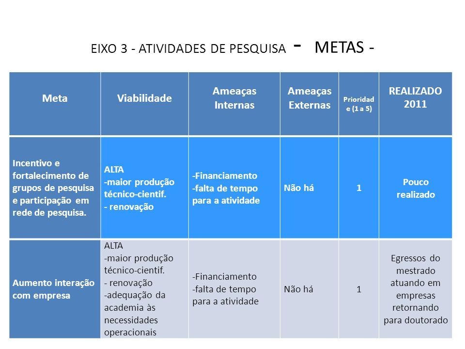 EIXO 3 - ATIVIDADES DE PESQUISA - METAS - Programa de Pós-graduação em Engenharia Florestal MetaViabilidade Ameaças Internas Ameaças Externas Priorida