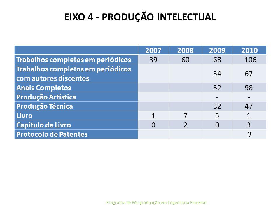 EIXO 4 - PRODUÇÃO INTELECTUAL Programa de Pós-graduação em Engenharia Florestal 2007200820092010 Trabalhos completos em periódicos 396068 106 Trabalho