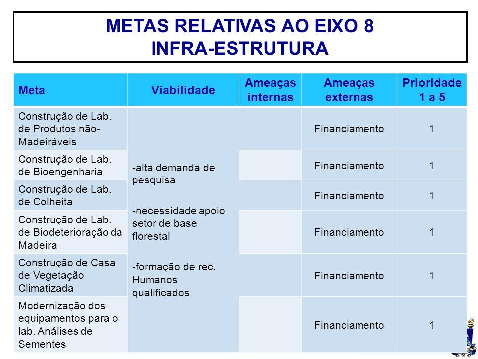 UFSM METAS RELATIVAS AO EIXO 8 INFRA-ESTRUTURA MetaViabilidade Ameaças internas Ameaças externas Prioridade 1 a 5 Construção de Lab.