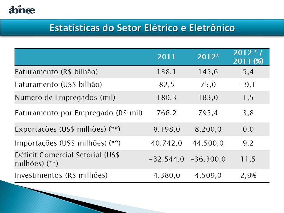 20112012* 2012 * / 2011 (%) Faturamento (R$ bilhão)138,1145,65,4 Faturamento (US$ bilhão)82,575,0-9,1 Numero de Empregados (mil)180,3183,01,5 Faturamento por Empregado (R$ mil)766,2795,43,8 Exportações (US$ milhões) (**)8.198,08.200,00,0 Importações (US$ milhões) (**)40.742,044.500,09,2 Déficit Comercial Setorial (US$ milhões) (**) -32.544,0-36.300,011,5 Investimentos (R$ milhões)4.380,04.509,02,9%